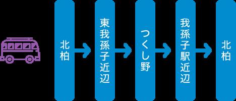 Abiko route